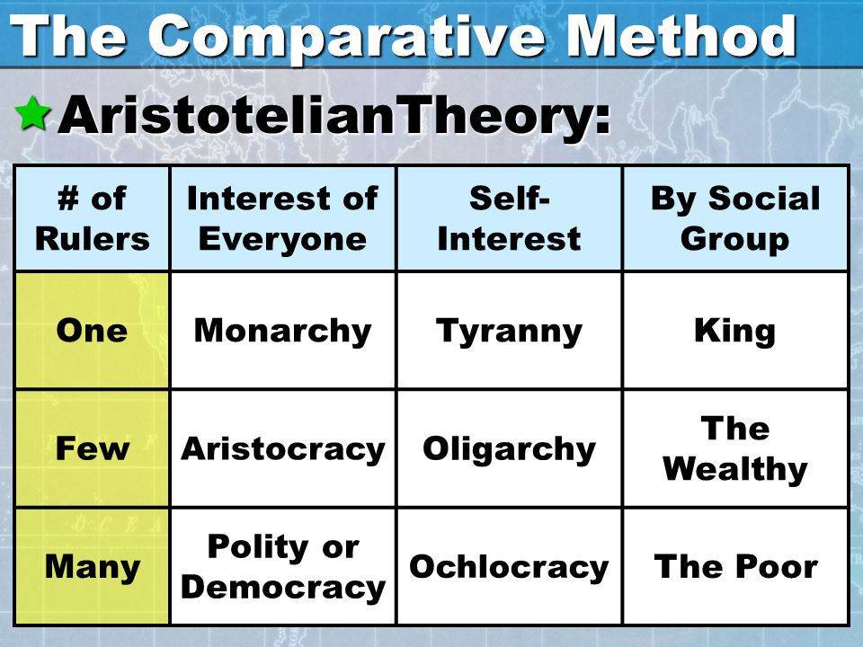 The Comparative Method  AristotelianTheory: # of Rulers Interest of Everyone Self- Interest By Social Group OneMonarchyTyrannyKing Few Aristocracy Ol