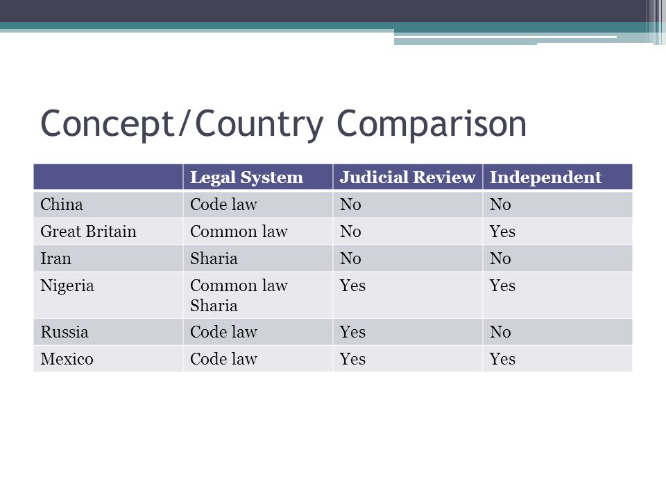 Concept/Country Comparison Legal SystemJudicial ReviewIndependent ChinaCode lawNo Great BritainCommon lawNoYes IranShariaNo NigeriaCommon law Sharia Yes RussiaCode lawYesNo MexicoCode lawYes