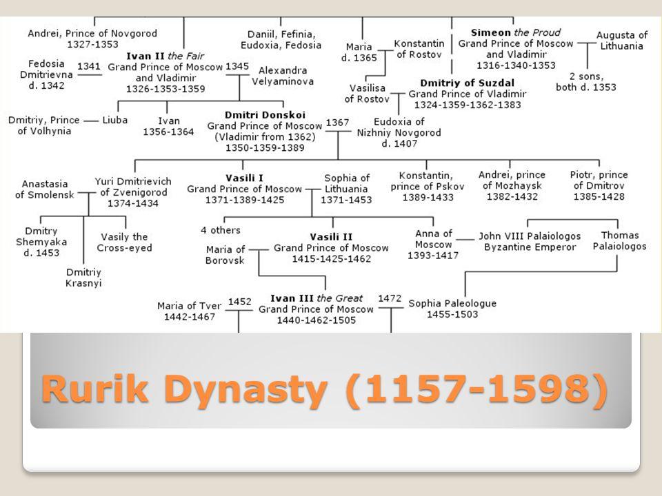 Rurik Dynasty (1157-1598)