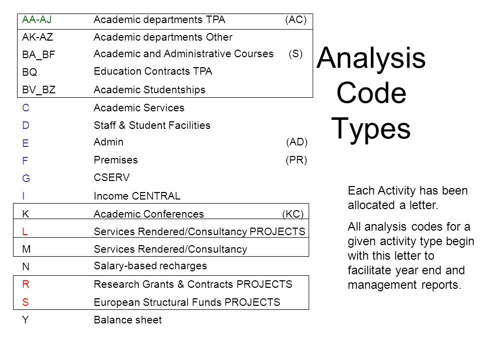 Analysis Code Types AA-AJAcademic departments TPA (AC) AK-AZAcademic departments Other BA_BF Academic and Administrative Courses (S) BQ Education Contracts TPA BV_BZAcademic Studentships CAcademic Services DStaff & Student Facilities E Admin (AD) F Premises (PR) G CSERV IIncome CENTRAL KAcademic Conferences (KC) LServices Rendered/Consultancy PROJECTS MServices Rendered/Consultancy N Salary-based recharges RResearch Grants & Contracts PROJECTS SEuropean Structural Funds PROJECTS YBalance sheet Each Activity has been allocated a letter.