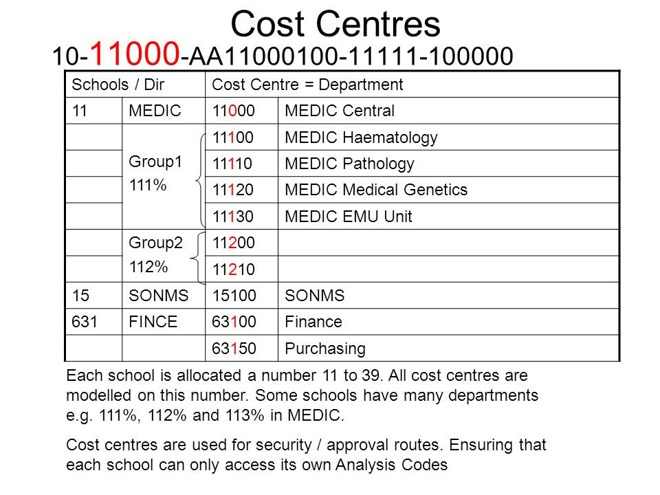 Cost Centres 10- 11000 -AA11000100-11111-100000 Schools / DirCost Centre = Department 11MEDIC11000MEDIC Central Group1 111% 11100MEDIC Haematology 11110MEDIC Pathology 11120MEDIC Medical Genetics 11130MEDIC EMU Unit Group2 112% 11200 11210 15SONMS15100SONMS 631FINCE63100Finance 63150Purchasing Each school is allocated a number 11 to 39.