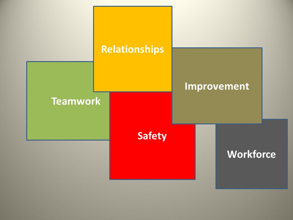 Teamwork Relationships Workforce Safety Improvement