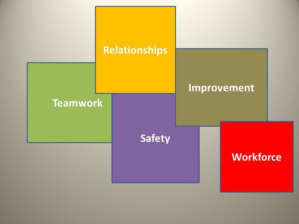 Teamwork Relationships Safety Improvement Workforce