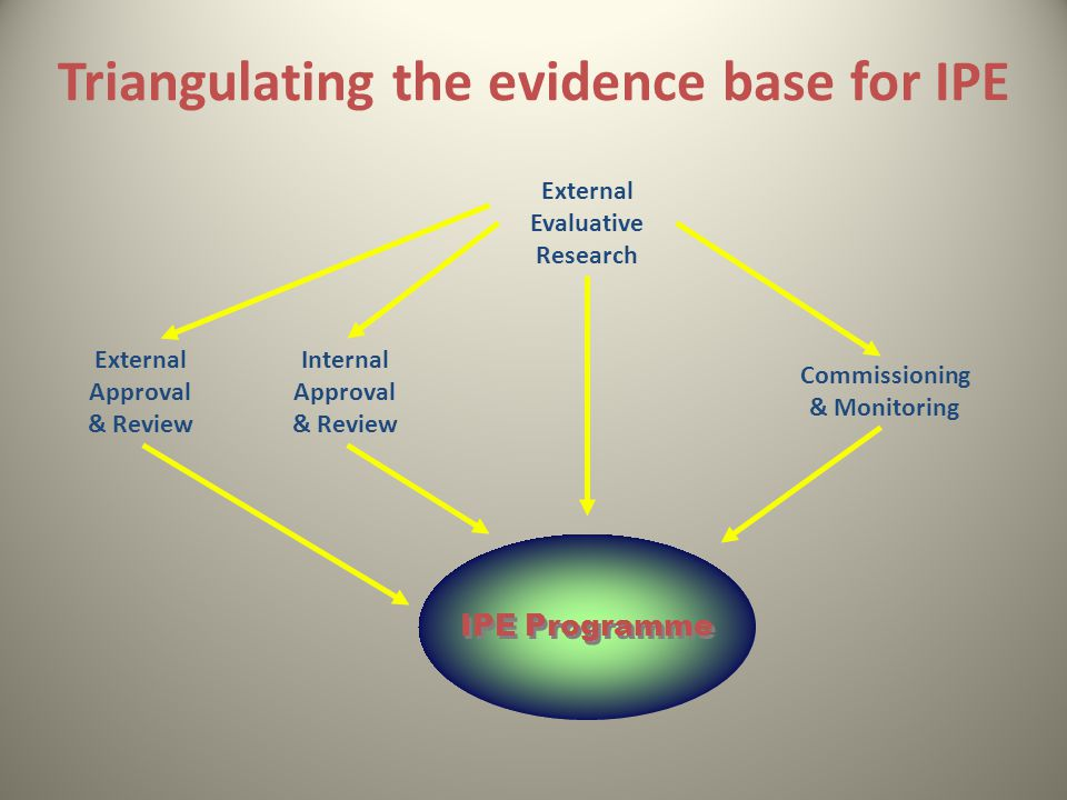 Triangulating the evidence base for IPE IPE Programme External Evaluative Research Internal Approval & Review External Approval & Review Commissioning & Monitoring