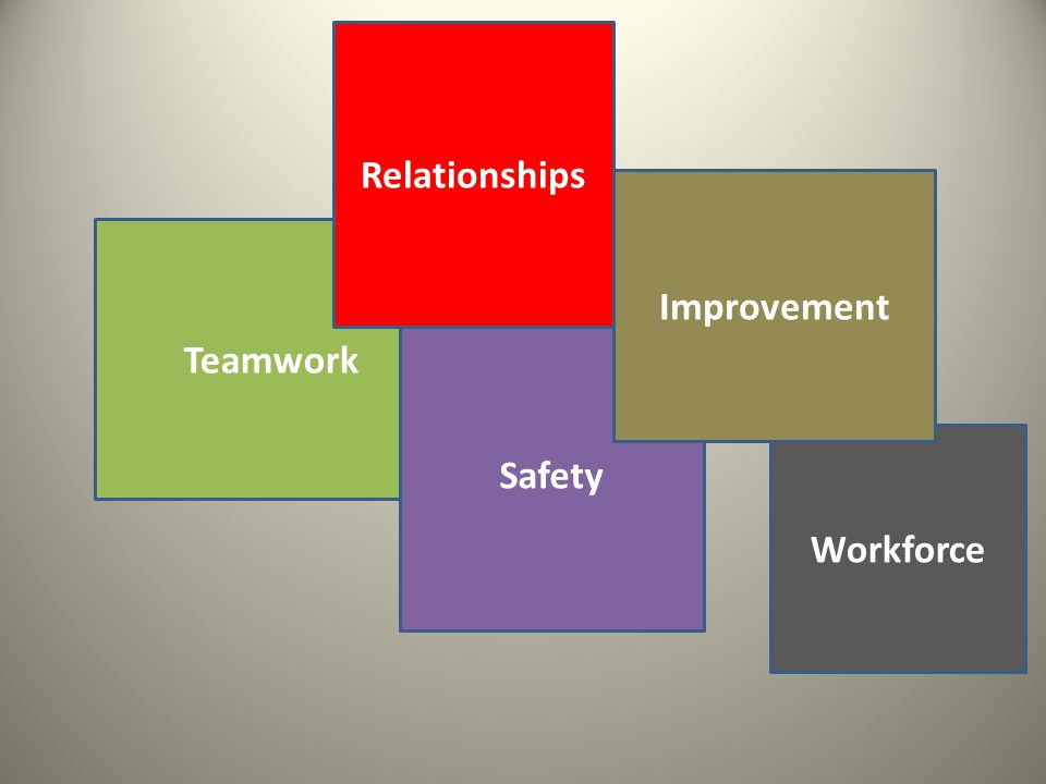 Teamwork Safety Relationships Workforce Improvement