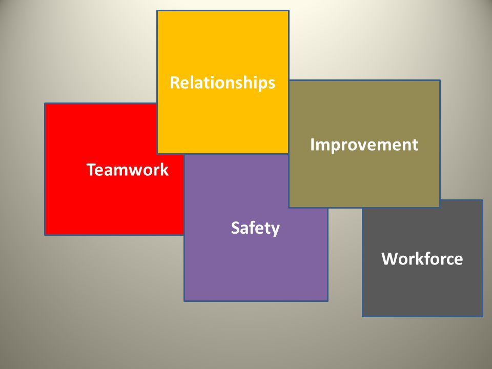 Teamwork Relationships Safety Workforce Improvement