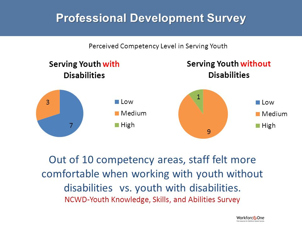 # Out of 10 competency areas, staff felt more comfortable when working with youth without disabilities vs.
