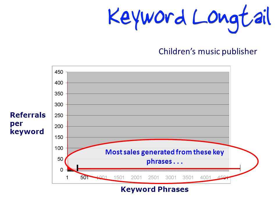 Keyword Phrases Referrals per keyword Most sales generated from these key phrases...