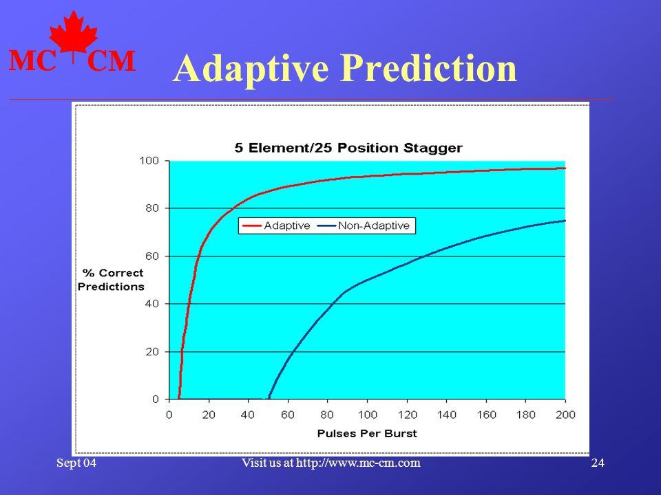 Sept 0424Visit us at http://www.mc-cm.com Adaptive Prediction