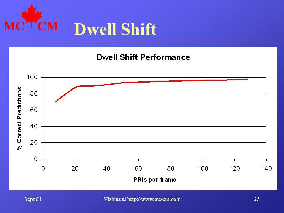 Sept 0425Visit us at http://www.mc-cm.com Dwell Shift