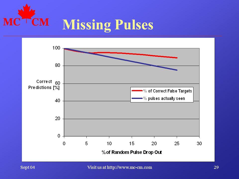 Sept 0429Visit us at http://www.mc-cm.com Missing Pulses