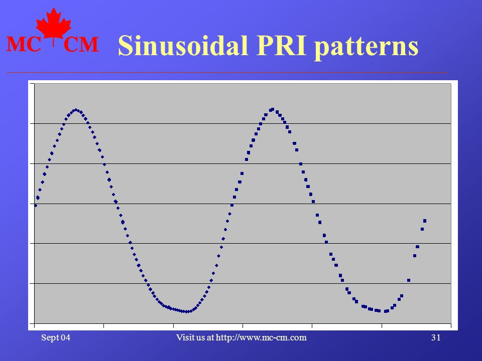 Sept 0431Visit us at http://www.mc-cm.com Sinusoidal PRI patterns