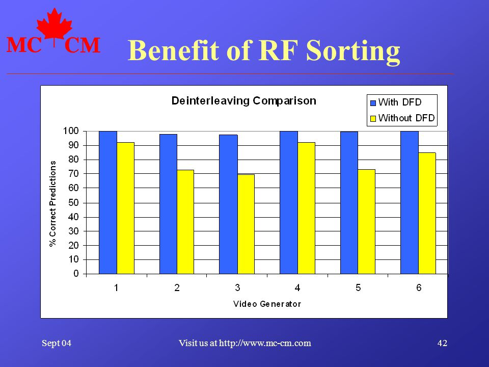 Sept 0442Visit us at http://www.mc-cm.com Benefit of RF Sorting