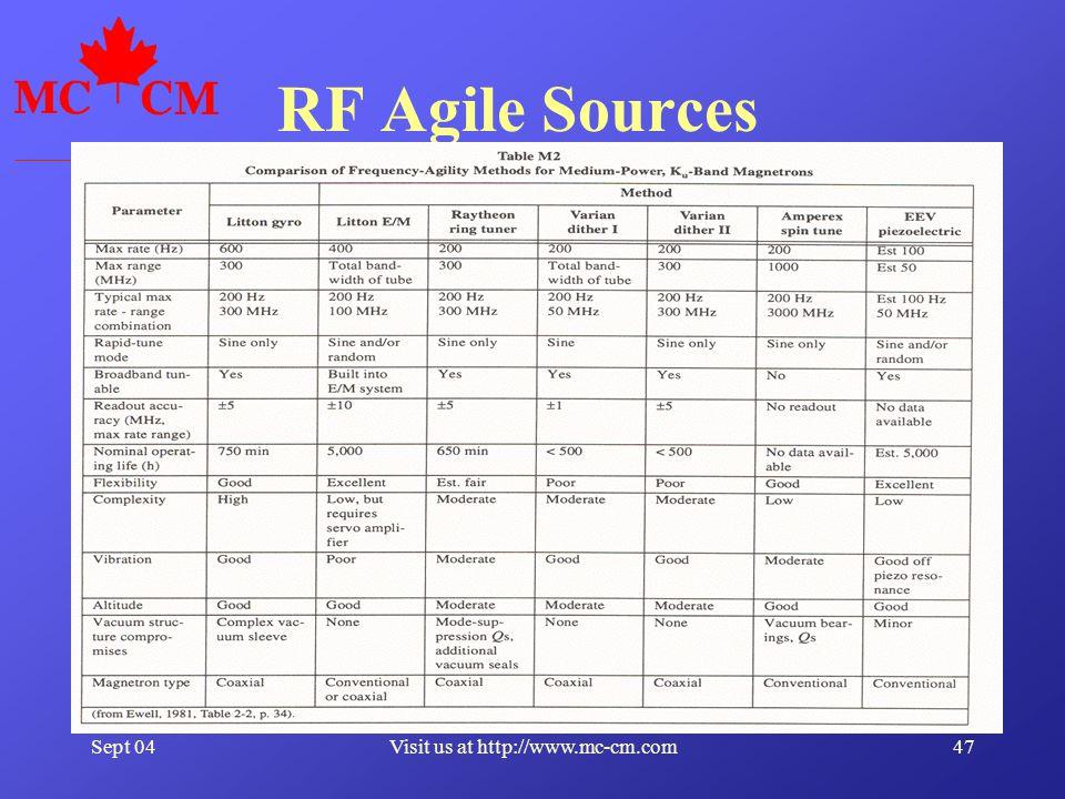 Sept 0447Visit us at http://www.mc-cm.com RF Agile Sources