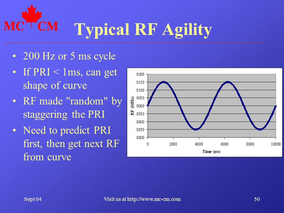 Sept 0450Visit us at http://www.mc-cm.com Typical RF Agility 200 Hz or 5 ms cycle If PRI < 1ms, can get shape of curve RF made