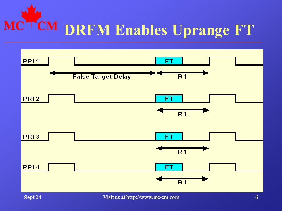 Sept 046Visit us at http://www.mc-cm.com DRFM Enables Uprange FT