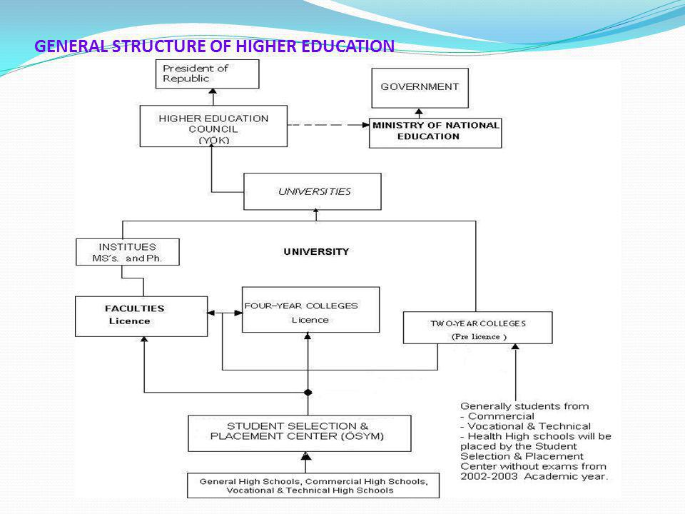 GENERAL STRUCTURE OF HIGHER EDUCATION