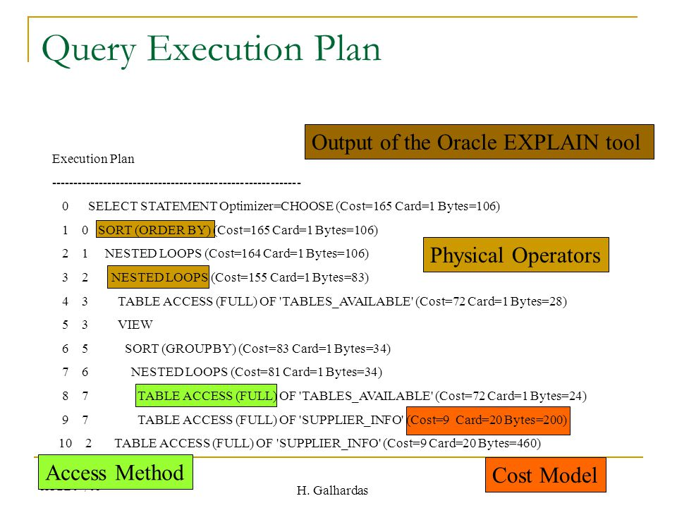 H. Galhardas AOBD07/08 Query Execution Plan Output of the Oracle EXPLAIN tool Physical Operators Access Method Cost Model Execution Plan -------------