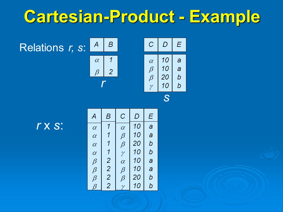 Cartesian-Product - Example Relations r, s: r x s: AB  1212 AB  1111222211112222 CD  10 20 10 20 10 E aabbaabbaabbaabb CD  20 10 E aabbaabb r s