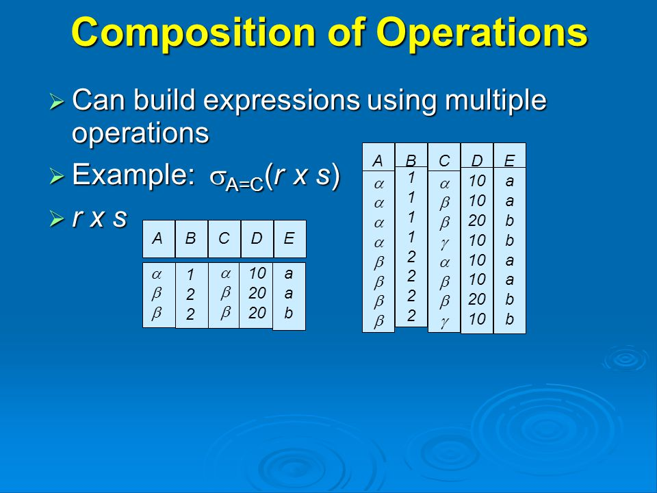 Composition of Operations  Can build expressions using multiple operations  Example:  A=C (r x s)  r x s AB  1111222211112222 CD  10 20 10 20 10 E aabbaabbaabbaabb ABCDE  122122  20 aabaab