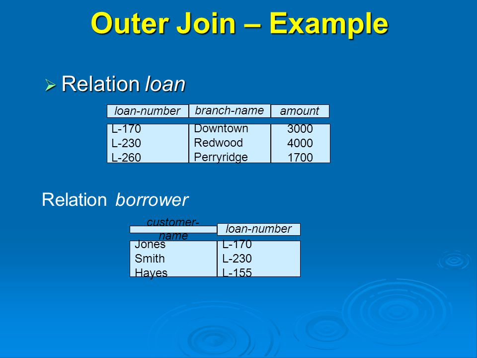 Outer Join – Example  Relation loan Relation borrower customer- name loan-number Jones Smith Hayes L-170 L-230 L-155 3000 4000 1700 loan-numberamount L-170 L-230 L-260 branch-name Downtown Redwood Perryridge