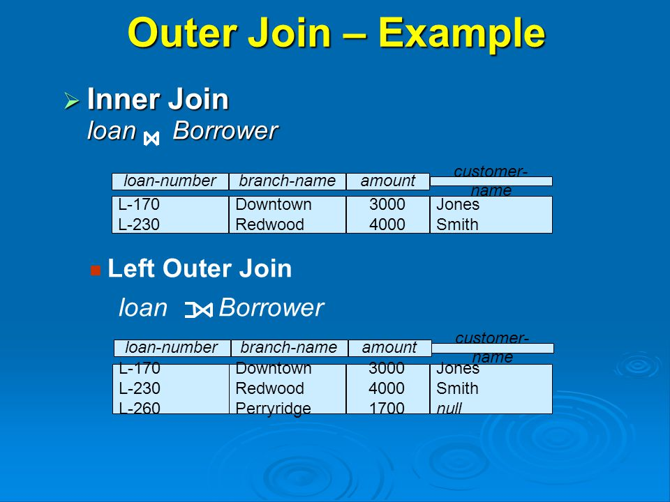 Outer Join – Example  Inner Join loan Borrower loan-numberamount L-170 L-230 3000 4000 customer- name Jones Smith branch-name Downtown Redwood Jones Smith null loan-numberamount L-170 L-230 L-260 3000 4000 1700 customer- name branch-name Downtown Redwood Perryridge Left Outer Join loan Borrower
