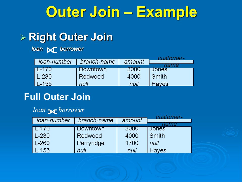Outer Join – Example  Right Outer Join loan borrower loan borrower loan borrower Full Outer Join loan-numberamount L-170 L-230 L-155 3000 4000 null customer- name Jones Smith Hayes branch-name Downtown Redwood null loan-numberamount L-170 L-230 L-260 L-155 3000 4000 1700 null customer- name Jones Smith null Hayes branch-name Downtown Redwood Perryridge null