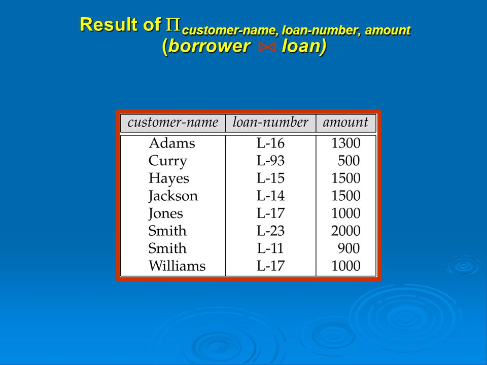 Result of  customer-name, loan-number, amount (borrower loan)