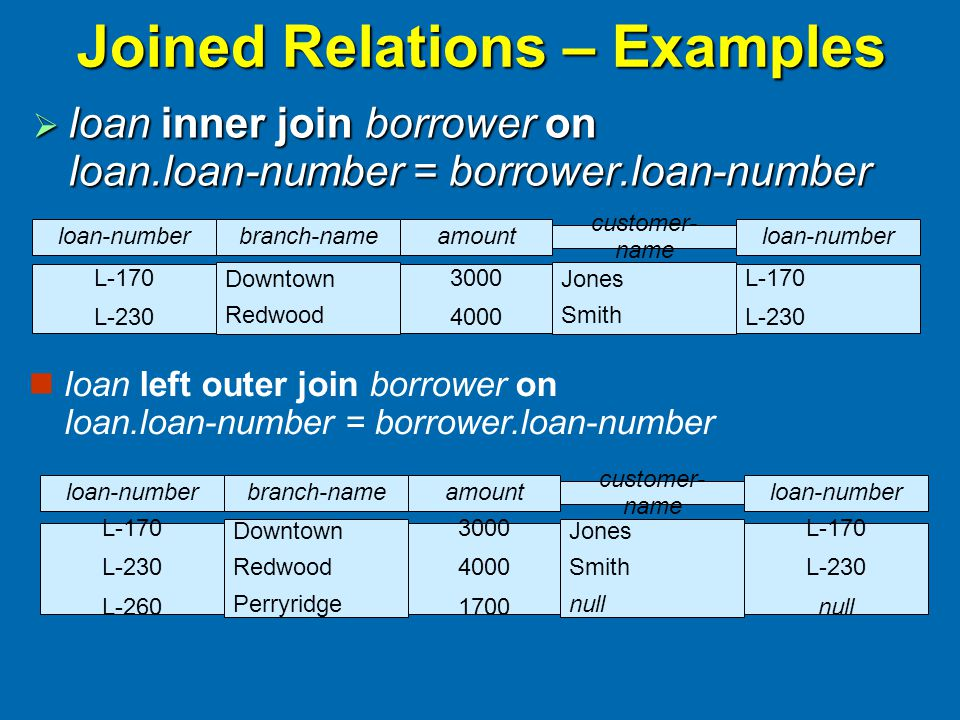 Joined Relations – Examples  loan inner join borrower on loan.loan-number = borrower.loan-number loan left outer join borrower on loan.loan-number = borrower.loan-number branch-nameamount Downtown Redwood 3000 4000 customer- name loan-number Jones Smith L-170 L-230 loan-number L-170 L-230 branch-nameamount Downtown Redwood Perryridge 3000 4000 1700 customer- name loan-number Jones Smith null L-170 L-230 null loan-number L-170 L-230 L-260