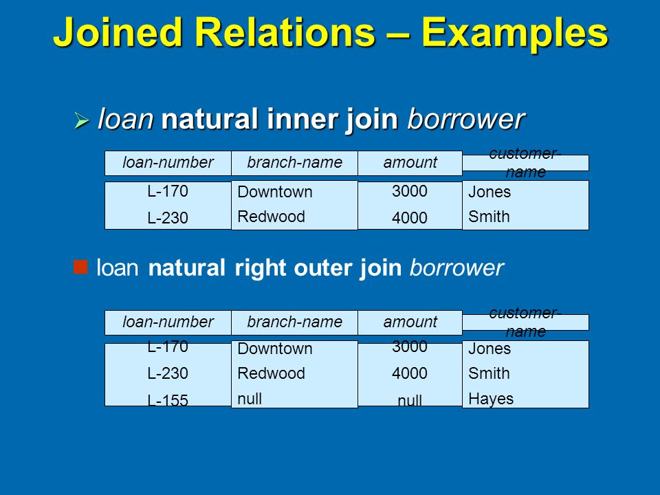 Joined Relations – Examples  loan natural inner join borrower loan natural right outer join borrower branch-nameamount Downtown Redwood 3000 4000 customer- name Jones Smith loan-number L-170 L-230 branch-nameamount Downtown Redwood null 3000 4000 null customer- name Jones Smith Hayes loan-number L-170 L-230 L-155