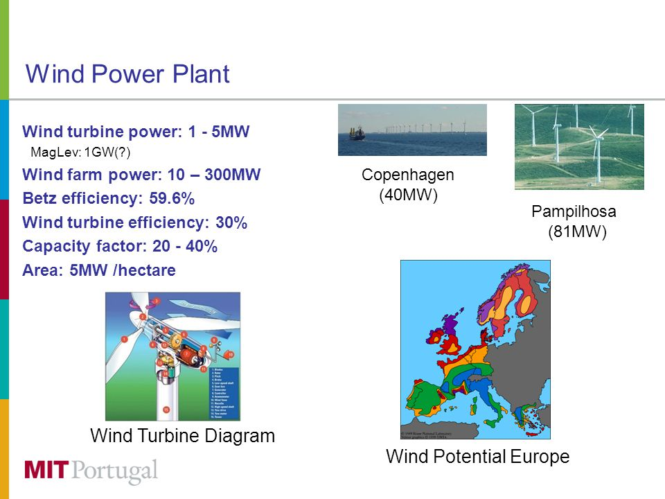 Wind Power Plant Wind turbine power: 1 - 5MW MagLev: 1GW( ) Wind farm power: 10 – 300MW Betz efficiency: 59.6% Wind turbine efficiency: 30% Capacity factor: 20 - 40% Area: 5MW /hectare Copenhagen (40MW) Pampilhosa (81MW) Wind Turbine Diagram Wind Potential Europe