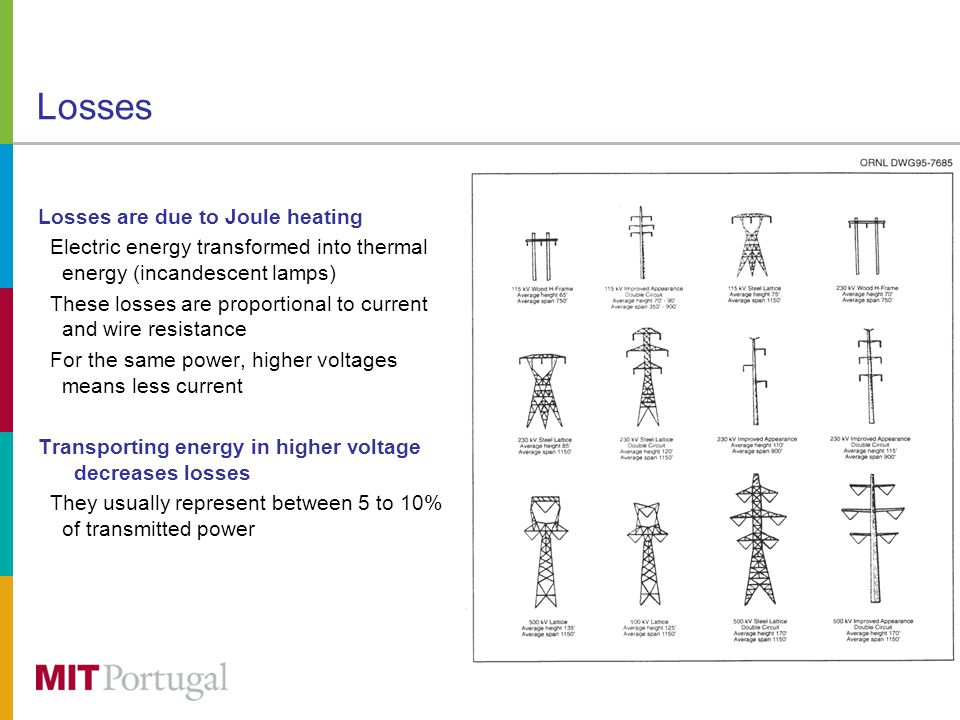 Losses Losses are due to Joule heating Electric energy transformed into thermal energy (incandescent lamps) These losses are proportional to current and wire resistance For the same power, higher voltages means less current Transporting energy in higher voltage decreases losses They usually represent between 5 to 10% of transmitted power
