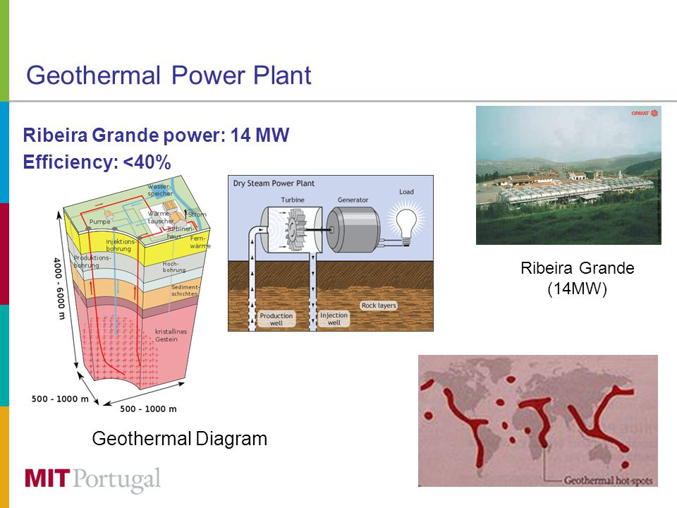 Geothermal Power Plant Ribeira Grande power: 14 MW Efficiency: <40% Ribeira Grande (14MW) Geothermal Diagram