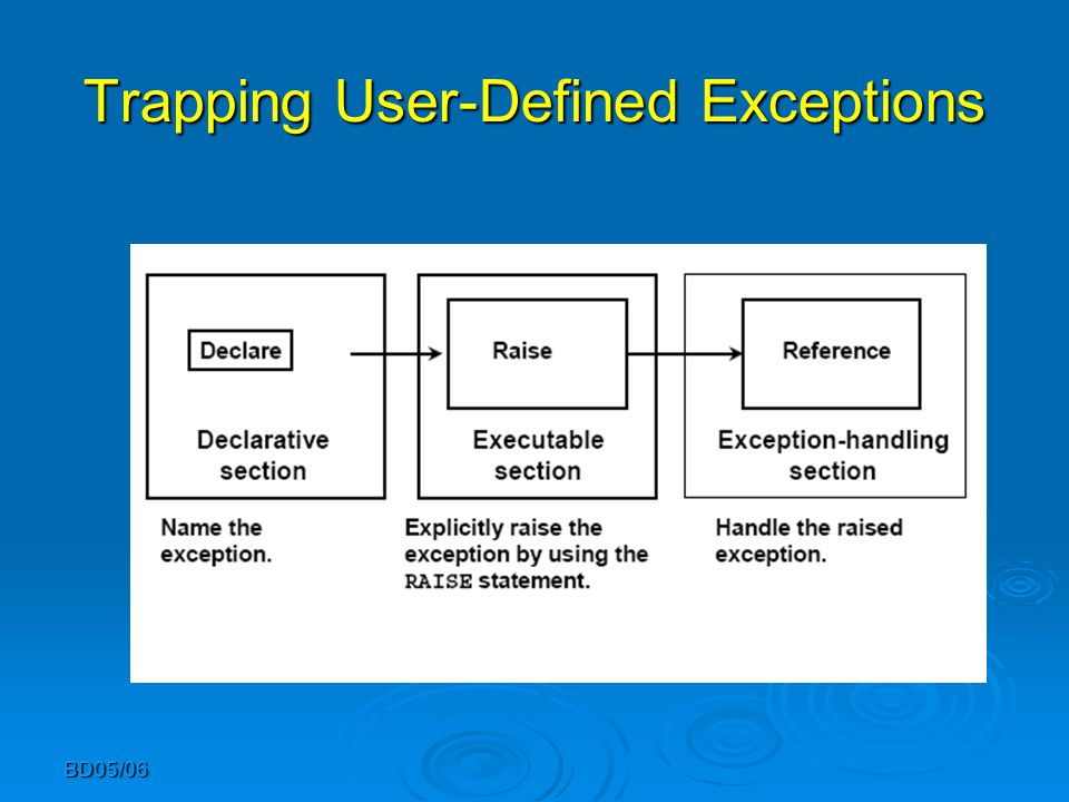 Trapping User-Defined Exceptions