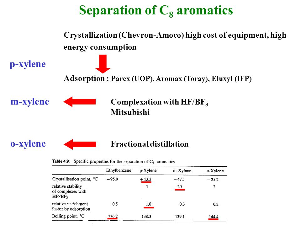 Separation of C 8 aromatics p-xylene Crystallization (Chevron-Amoco) high cost of equipment, high energy consumption Adsorption : Parex (UOP), Aromax (Toray), Eluxyl (IFP) m-xylene Complexation with HF/BF 3 Mitsubishi o-xylene Fractional distillation