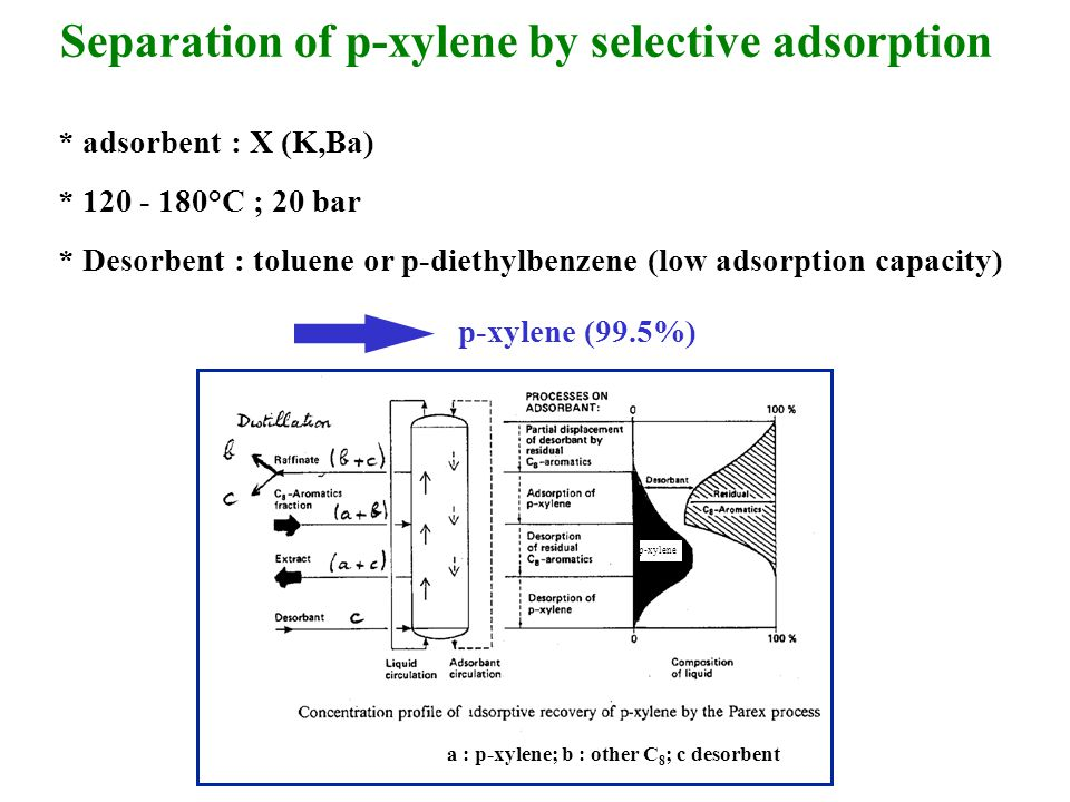 Separation of p-xylene by selective adsorption * adsorbent : X (K,Ba) * 120 - 180°C ; 20 bar * Desorbent : toluene or p-diethylbenzene (low adsorption