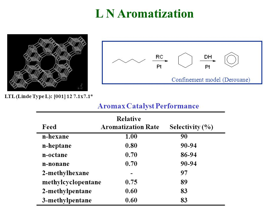 L N Aromatization Confinement model (Derouane) Aromax Catalyst Performance Relative Feed Aromatization Rate Selectivity (%) n-hexane1.0090 n-heptane0.