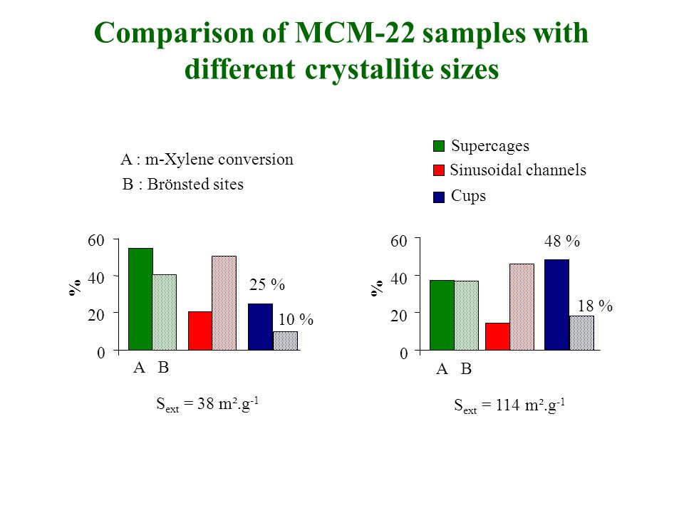 Comparison of MCM-22 samples with different crystallite sizes Supercages Sinusoidal channels Cups S ext = 38 m².g -1 S ext = 114 m².g -1 0 20 40 60 48 % % 18 % 0 20 40 60 25 % % 10 % AB A : m-Xylene conversion B : Brönsted sites AB
