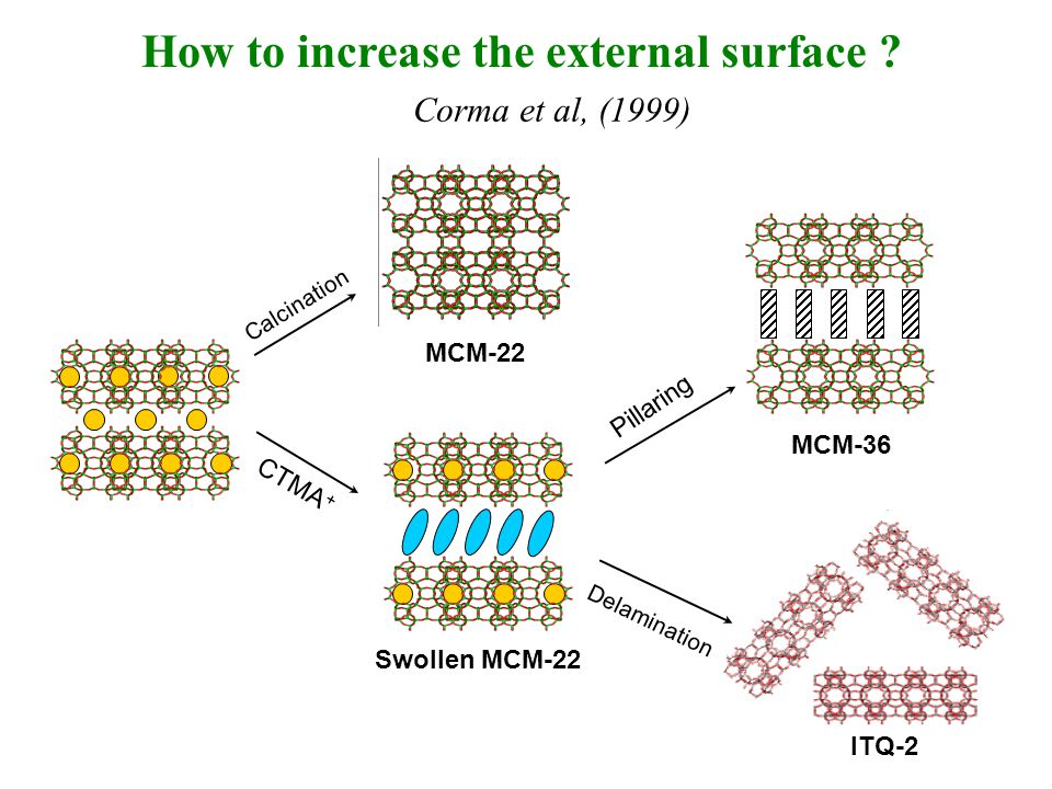 How to increase the external surface ? Calcination MCM-22 Swollen MCM-22 CTMA + Pillaring MCM-36 Delamination ITQ-2 Corma et al, (1999)
