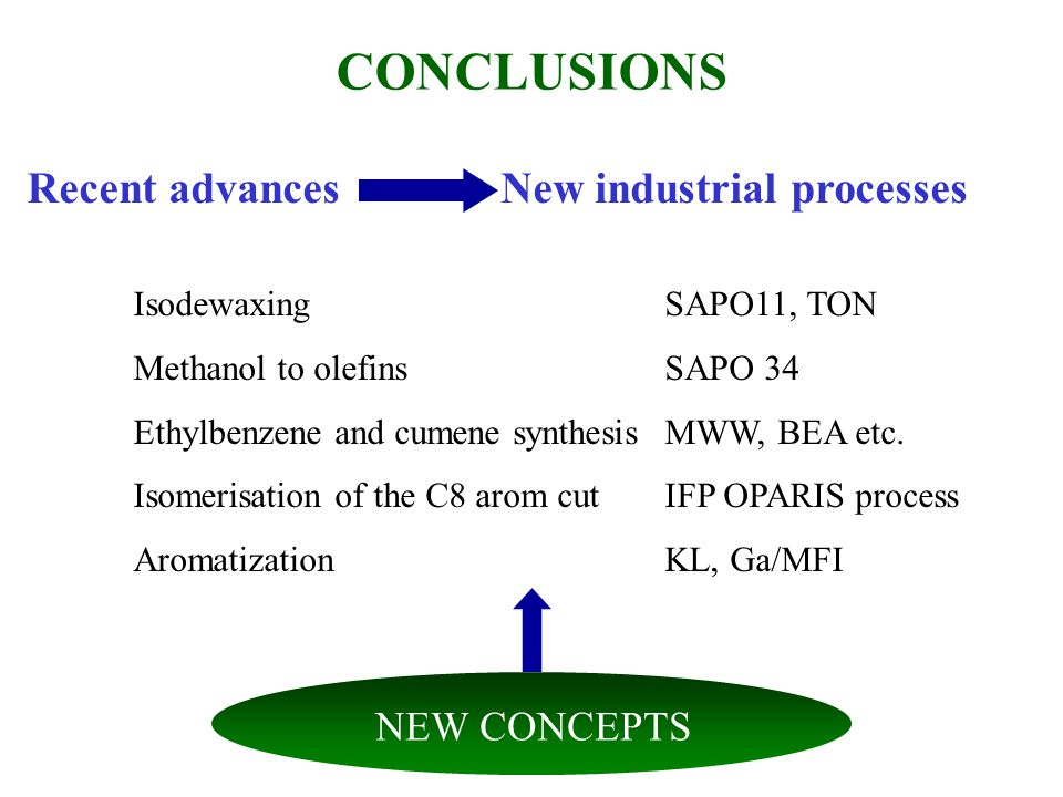 CONCLUSIONS Recent advances New industrial processes IsodewaxingSAPO11, TON Methanol to olefinsSAPO 34 Ethylbenzene and cumene synthesisMWW, BEA etc.