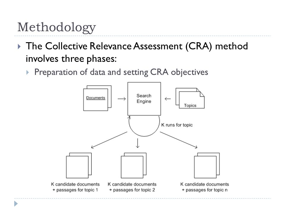 Methodology  The Collective Relevance Assessment (CRA) method involves three phases:  Preparation of data and setting CRA objectives