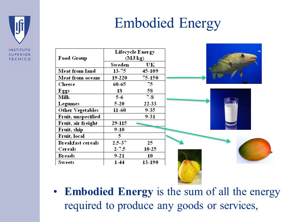 Embodied Energy is the sum of all the energy required to produce any goods or services, Embodied Energy