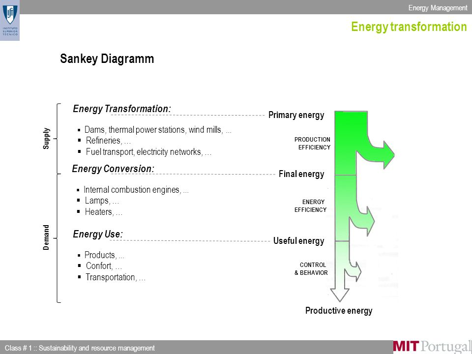 Energy Management Class # 1 :: Sustainability and resource management Slide 21 of 53 Energy transformation Sankey Diagramm Primary energy Final energy Useful energy Productive energy PRODUCTION EFFICIENCY ENERGY EFFICIENCY CONTROL & BEHAVIOR Energy Transformation:  Dams, thermal power stations, wind mills,...