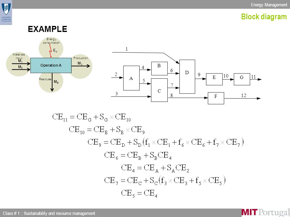 Energy Management Class # 1 :: Sustainability and resource management Slide 22 of 53 Block diagram EXAMPLE D E C G A 11 10 9 7 5 2 F 1 4 B 3 6 128