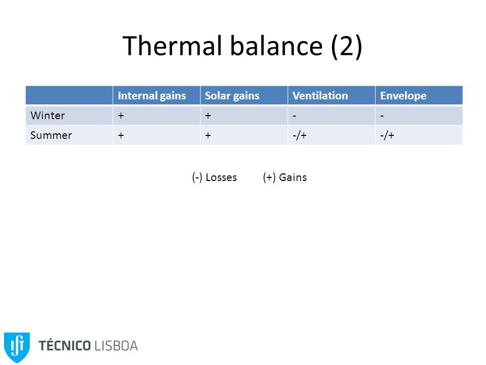 Thermal balance (2) Internal gainsSolar gainsVentilationEnvelope Winter++-- Summer++-/+ (-) Losses (+) Gains