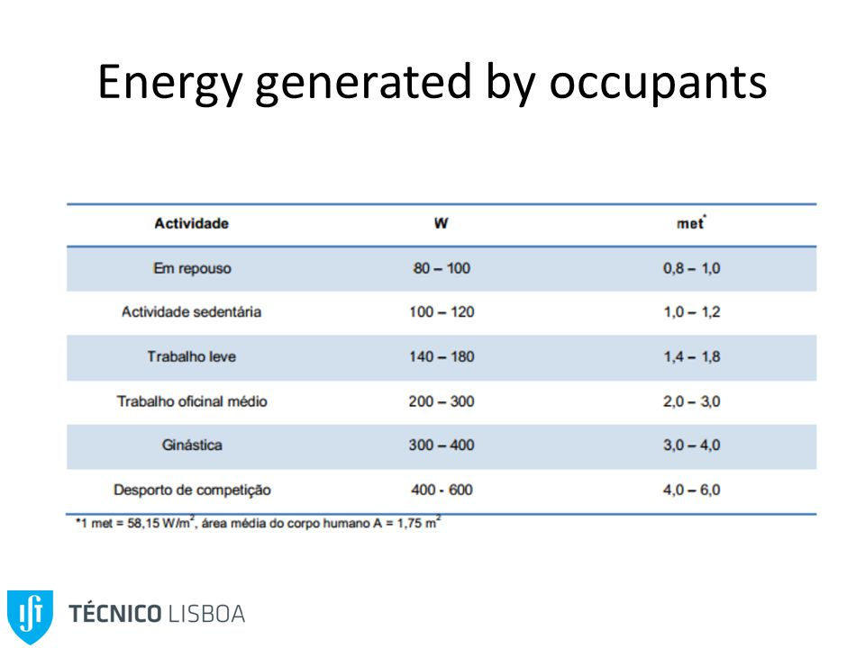 Energy generated by occupants