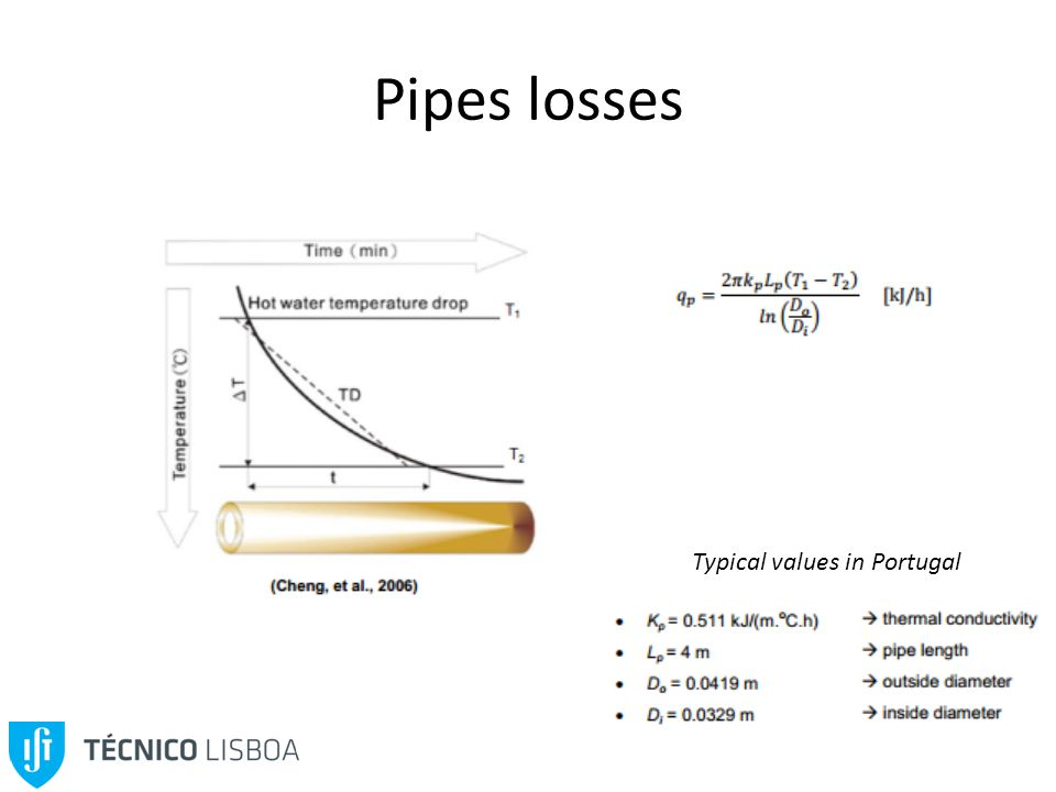 Pipes losses Typical values in Portugal