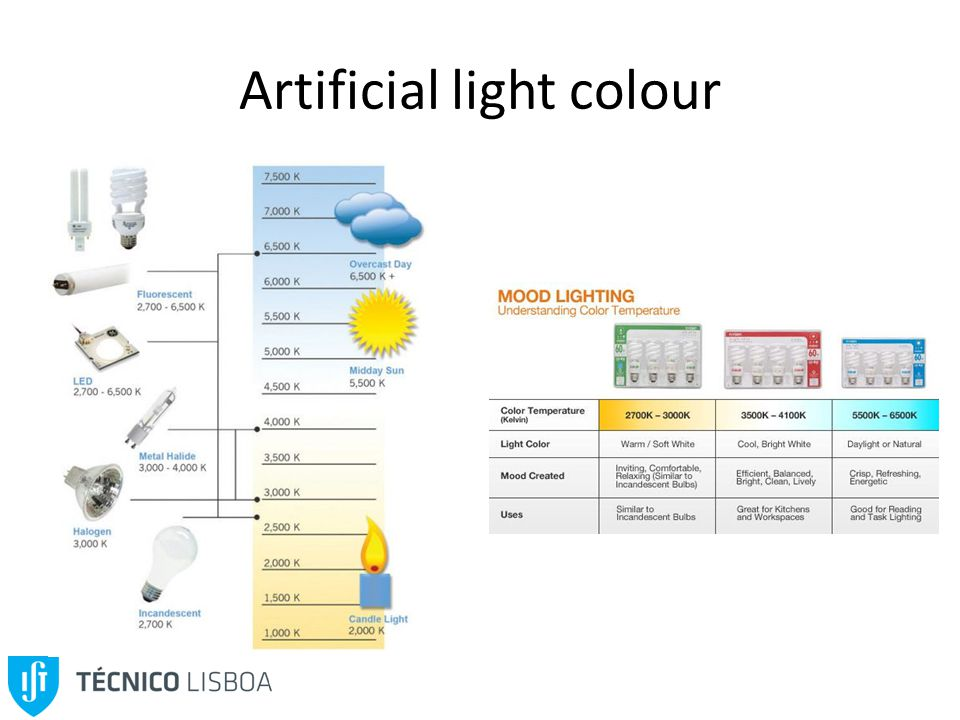 Artificial light colour