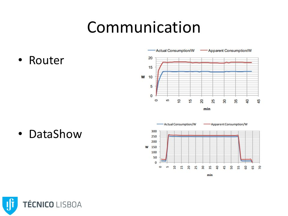 Communication Router DataShow