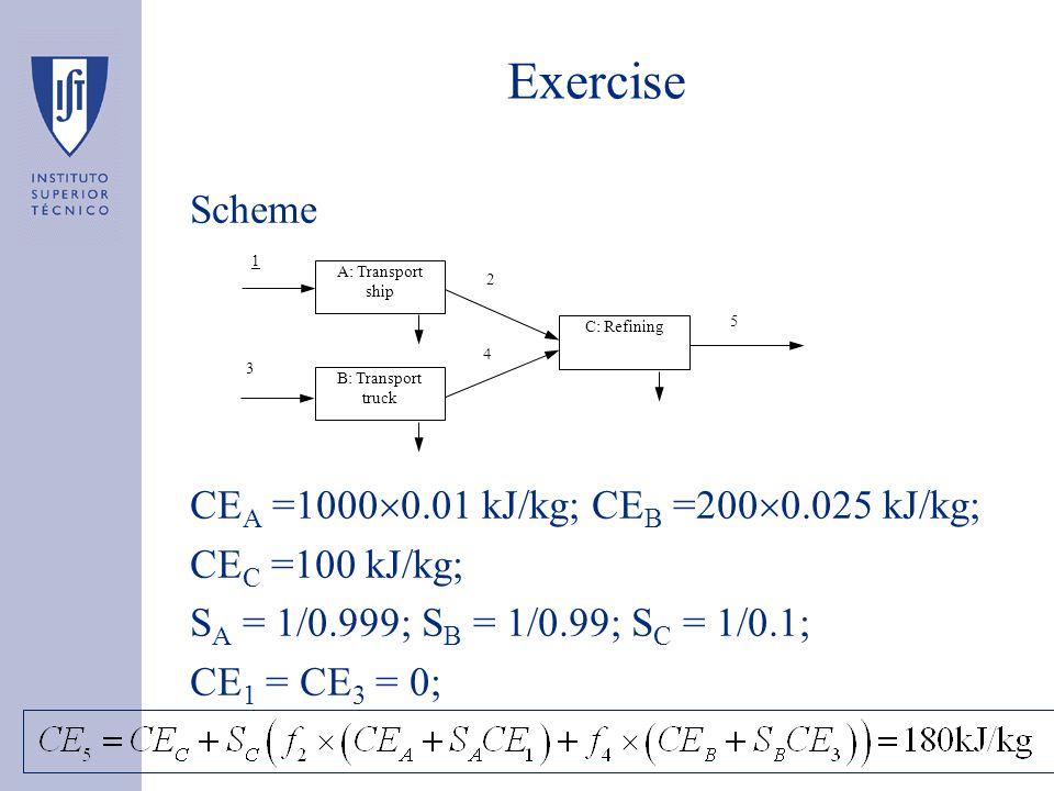 Exercise Scheme CE A =1000  0.01 kJ/kg; CE B =200  0.025 kJ/kg; CE C =100 kJ/kg; S A = 1/0.999; S B = 1/0.99; S C = 1/0.1; CE 1 = CE 3 = 0; A: Transport ship B: Transport truck C: Refining 5 4 2 3 1